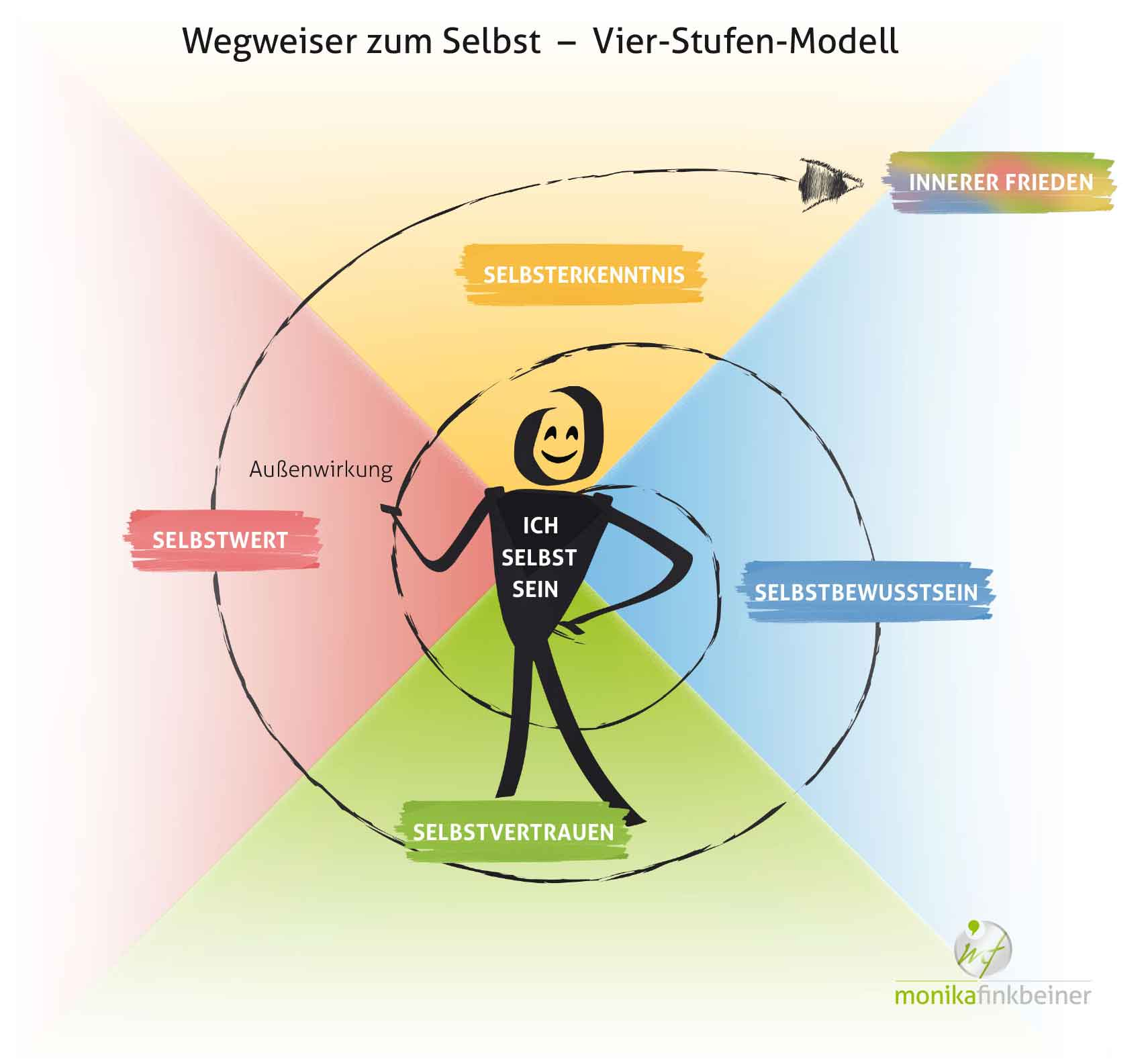 Vier_Stufen_Modell_web